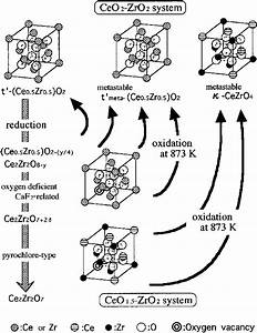 Schematic Diagram Of The Phase Transformation Of Cerium