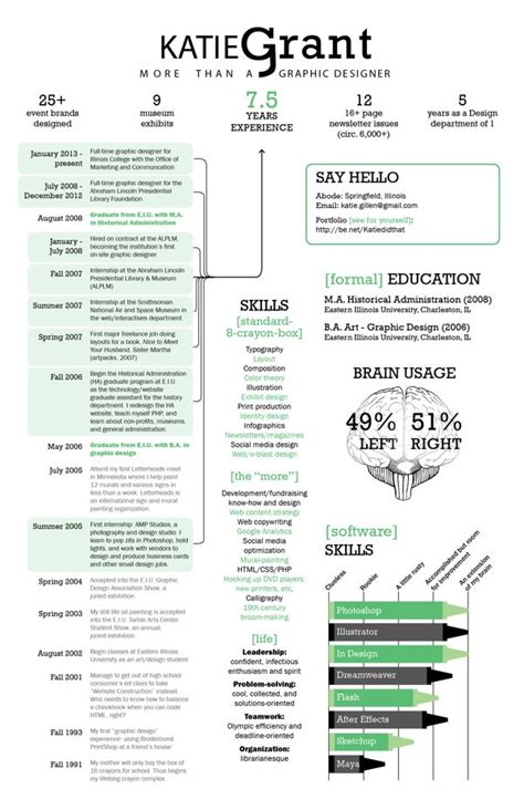 Create Your Own Infographic Resume by Grant Infographic Resumes