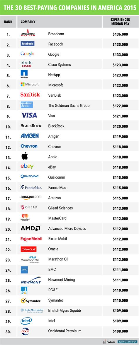 Best paying companies - Business Insider