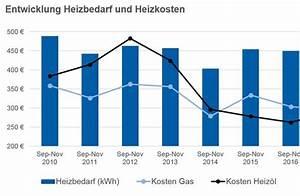 Heizkosten Gas Berechnen : heizkosten im vergleich preisschere zwischen gas und ~ Themetempest.com Abrechnung