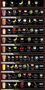 Guide To Different Protein Shakes   Coolguides