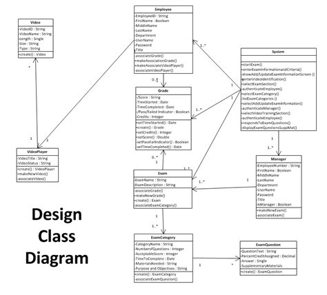 Decorator Pattern Class Diagram by What To Do With The System Class In My Class Diagram Oo