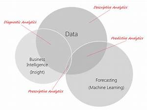 The 4 Stages Of Data Analytics Maturity  Challenging The