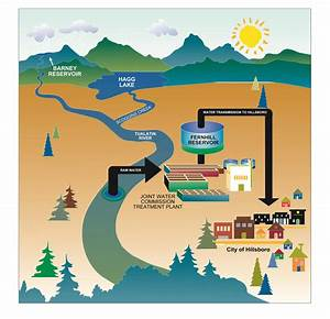 Your Drinking Water | City of Hillsboro, OR