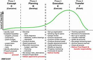 Managing the Project Environment