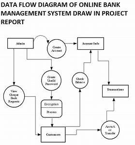 Data Flow Diagram Bank Management System