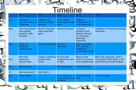 Critical Essays Themes In Don Quixote by Timeline For Dissertation