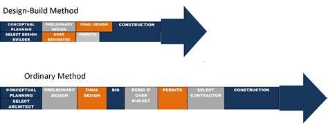 building  construction methodology mbma