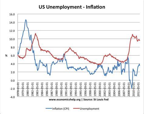 U.S. Unemployment Inflation Graph