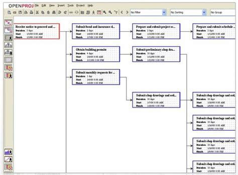 benefits    pert chart  project planning