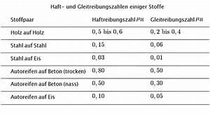 Physik Kraft Berechnen : arten der reibung reibungskraft berechnen ~ Themetempest.com Abrechnung