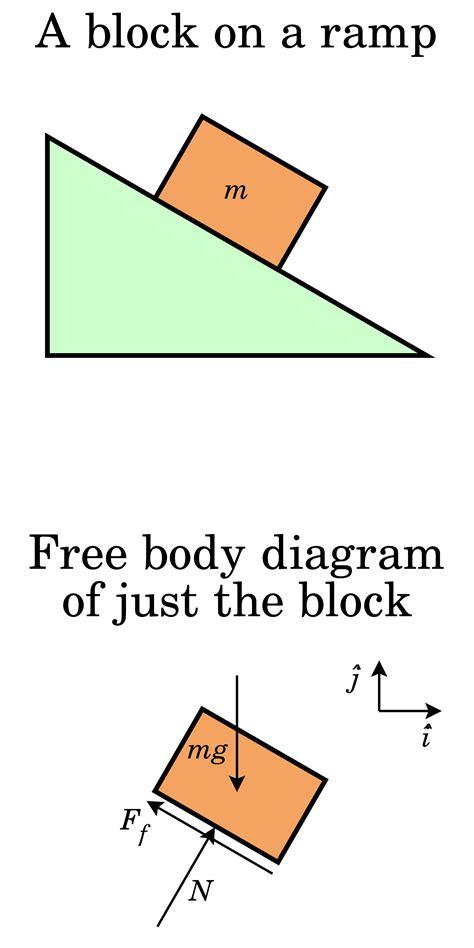 Free Body Diagram Wikipedia