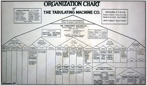organizational chart wikiquote