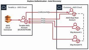 Configure Amazon Web Services  Aws   Aws Integration Guide