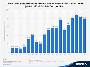 Heizöl Kaufen Oder Warten : der heiz lpreis im sinkflug ~ Watch28wear.com Haus und Dekorationen