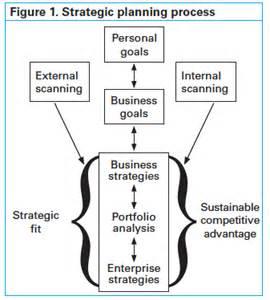 Strategic Management Planning Process