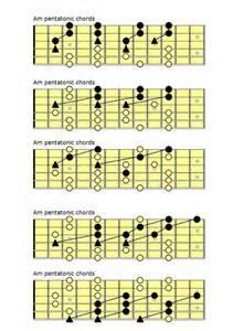 Minor Pentatonic Scale Guitar