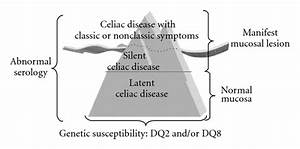 Atypical Celiac Disease  From Recognizing To Managing
