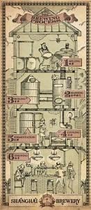 The Best Beer Process Flow Chart