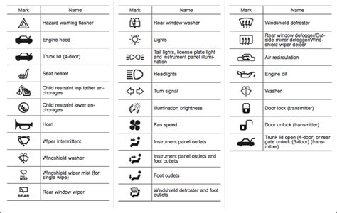 car light symbols 12 car icon symbols and their meaning images car symbols