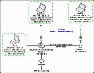 Was Ist Ein Heimnetzwerk : heimnetzwerke einrichten absichern und gemeinsam surfen b netzwerke paules pc forum ~ Orissabook.com Haus und Dekorationen