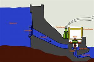Cross Section Of A Dam  Resources