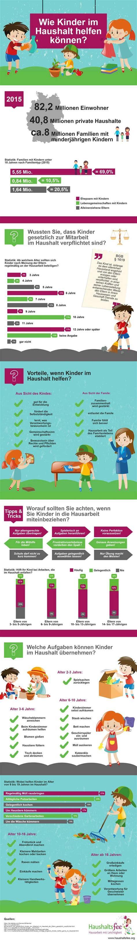 Müssen Kinder Im Haushalt Helfen by Kinder Und Hausarbeit Der Gro 223 E Praxisreport