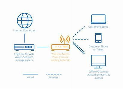 Diagram Network Internet Wireless Wifi Does Waves