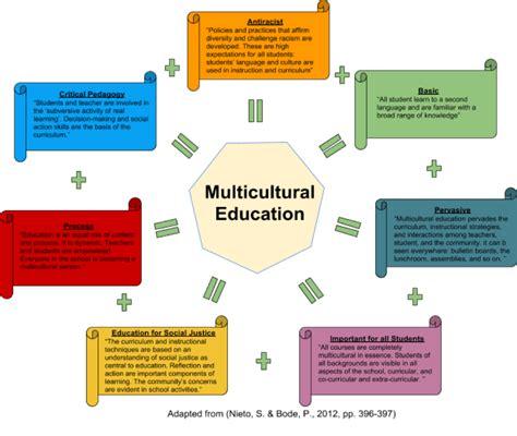 Using Diagram In Teaching by Unlv Csieme