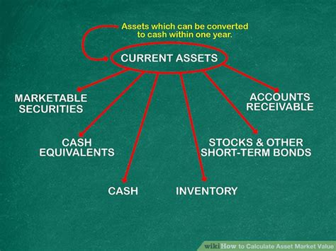 How To Calculate Asset Market Value 14 Steps (with Pictures
