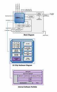 Any Chip Exsisted For Tcp  Ip
