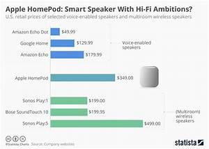 Chart  Apple Homepod  Smart Speaker With Hi