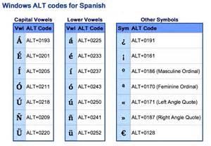 Spanish Accent Mark Alt Codes