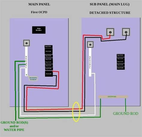 A Panel Sub Panel Wiring by The Term Sub Panel Does Not Appear In The Nec But For