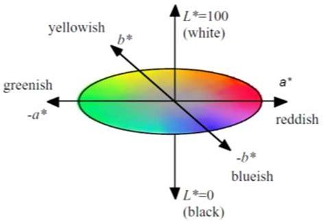 chapter 2 methodology daytime color appearance of retroreflective traffic sign
