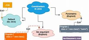 Java Constructor For Beginners Explained With Examples