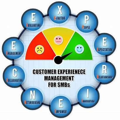Experience Customer Management Smbs Culture Implement Reasons