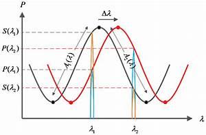 Principle Diagram Of The Dual
