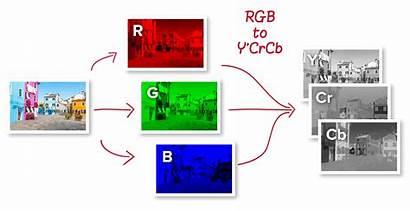 Compression Conversion Optimising Characteristics Identifying Rgb Subsampling