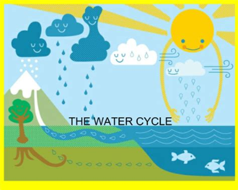 water cycle preschool water cycle science experiments for preschoolers clouds 254