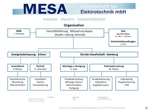 Modernisierung Experten Rat Miteigentuemer Ueberzeugen by Struktur Mesa Automation