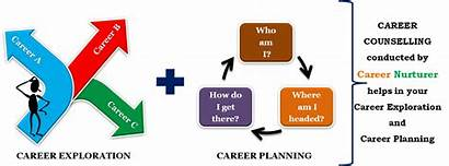 Career Counselling Personality Students Guidance Test Printable