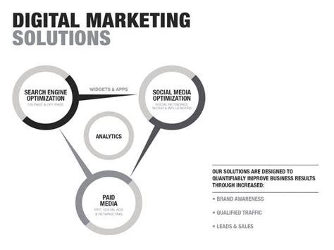 digital marketing solutions aim internet