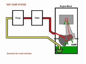 What Type Of Lubrication System Is Used In Two Wheeler