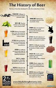 Facts About Beer History Chart  Graph