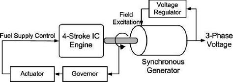 Simple Engine Block Diagram by Schematic Diagram Of Diesel Generator