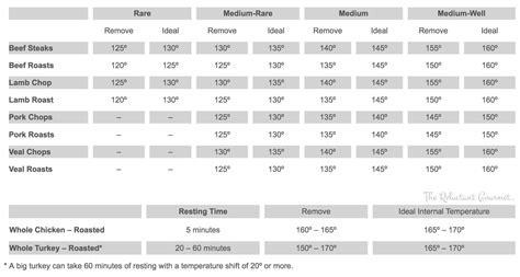 burger temperature chart internal temperature cooking chart steak temperature chart lobster house