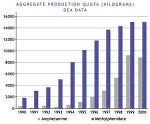Statistics On Stimulant Use  Pbs  Medicating Kids
