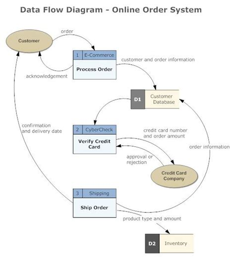 data flow diagram  data flow diagram flow