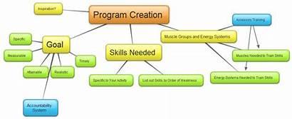 Program Workout Designing Training Programs Crossfit Creation